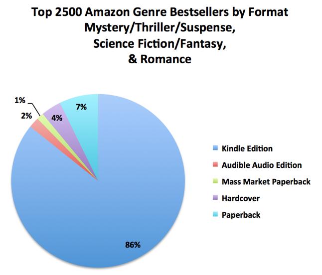 Estatísticas da Amazon americana