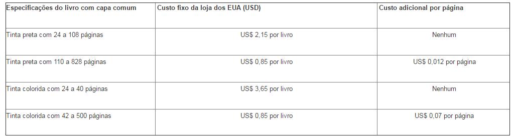 custos da capa comum